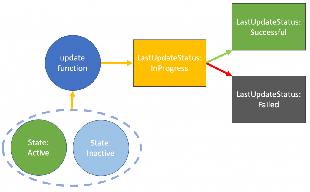 Update function state lifecycle