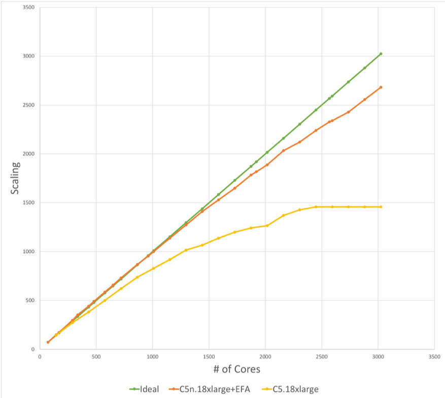 Scaling vs number of cores graph