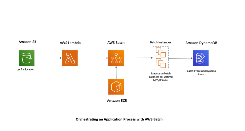 application using AWS Batch