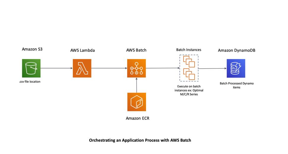 application using AWS Batch