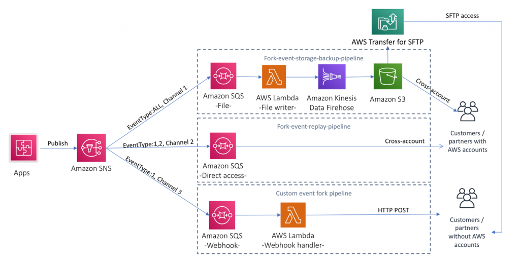 Example architecture that uses different event types for different delivery channels