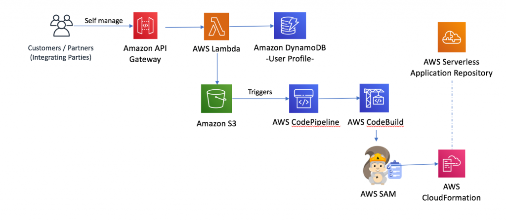 CI/CD Pipeline that deploys the serverless application via AWS SAM