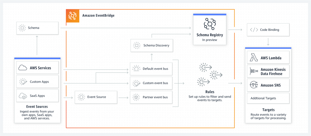 EventBridge schema registry and discovery