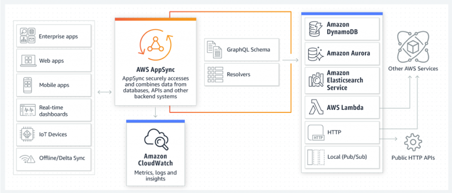 Illustration of AWS AppSync integrations with other AWS services