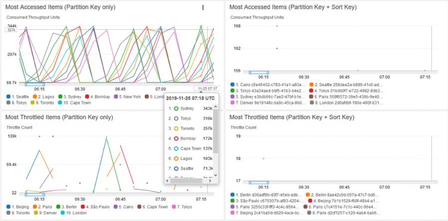 Screen capture of Amazon CloudWatch Contributor Insights for DynamoDB in the AWS Management Console