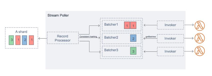 Illustration of multiple AWS Lambda invocations per Kinesis Data Streams shard