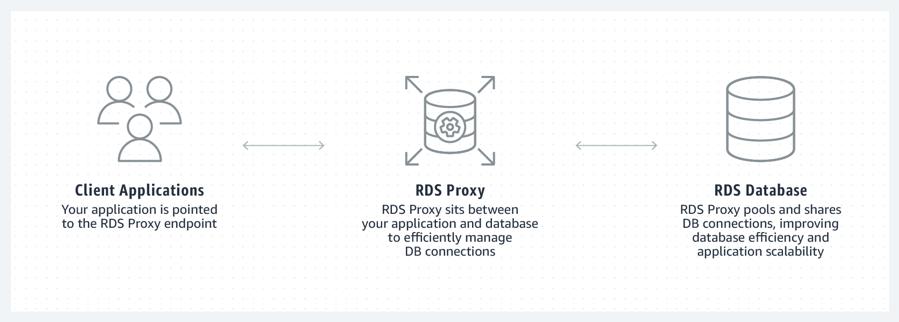 Illustration of Amazon RDS Proxy