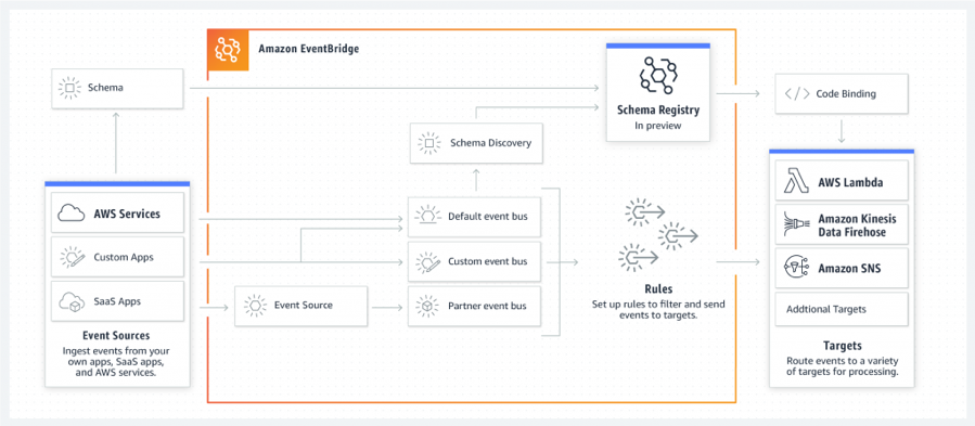 Illustration of the Amazon EventBridge schema registry and discovery service