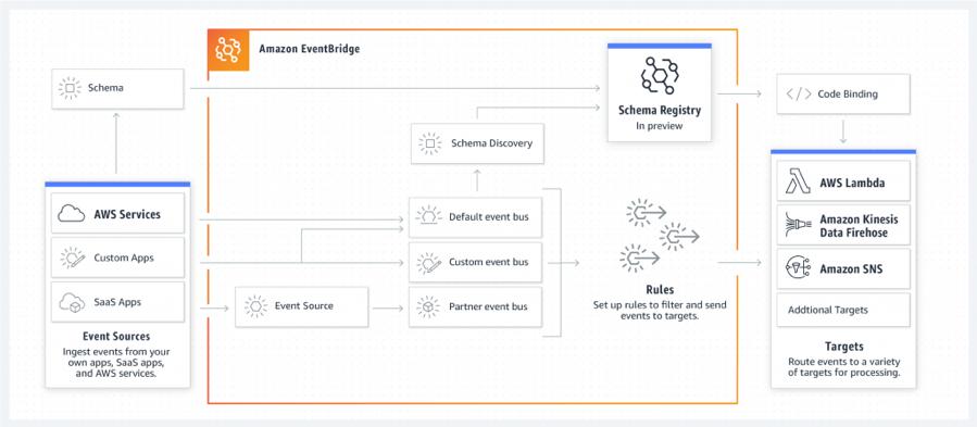 Illustration of the Amazon EventBridge schema registry and discovery service