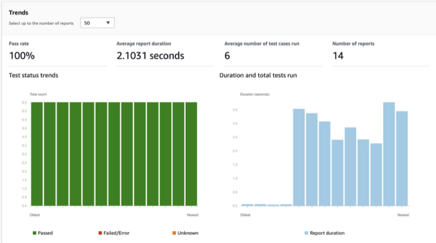 Screen capture of AWS CodeBuild