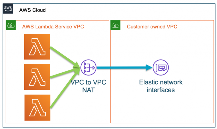 Illustration of AWS Lambda VPC to VPC NAT