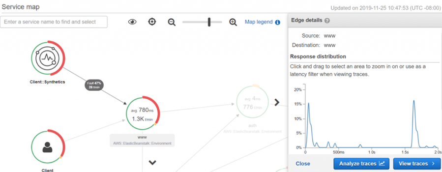 Screen capture of AWS X-Ray Service map in the AWS Management Console