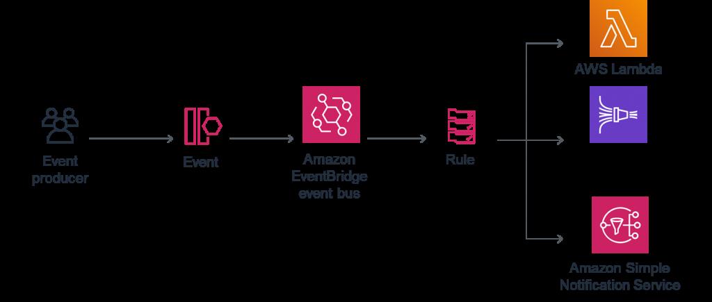 EventBridge Content Filtering