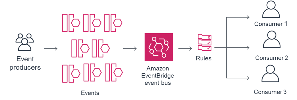EventBridge architecture