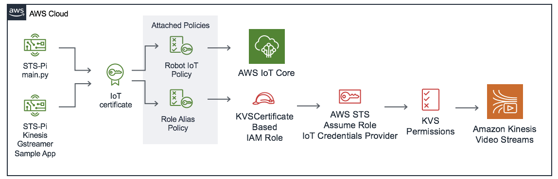 An architecture diagram of the AWS IoT and Amazon Kinesis Video Stream resources of the deployed application.