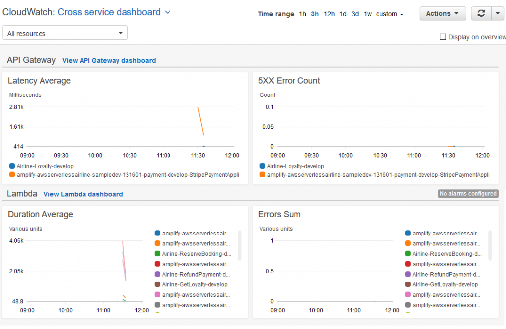 cross-service-metrics-dashboard