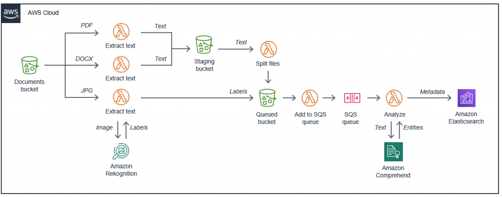 Serverless architecture for text extraction and classification.