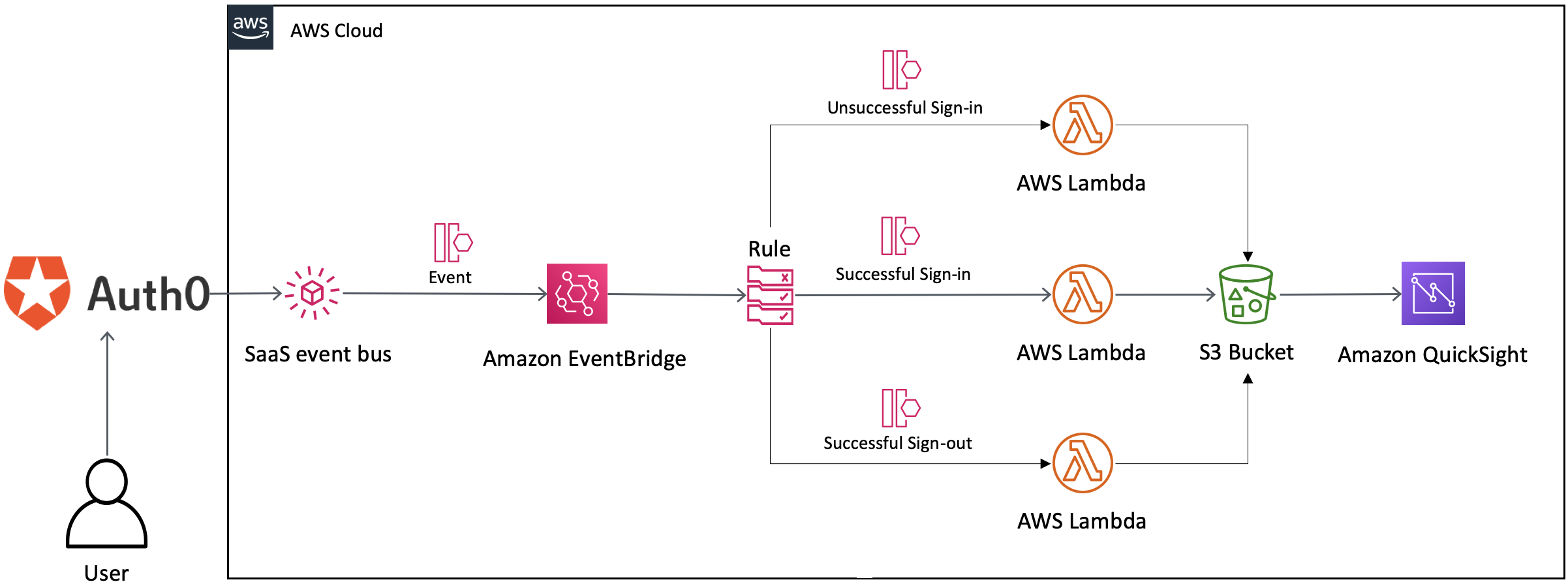 Routing Auth0 Events with Amazon EventBridge.