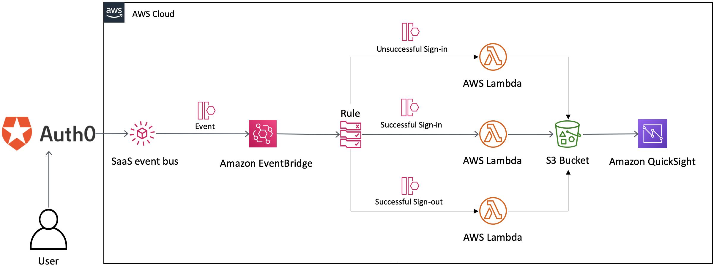 Routing Auth0 Events with Amazon EventBridge.