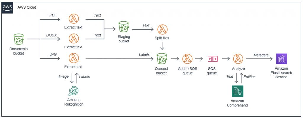 Document repository serverless architecture
