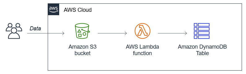 Using S3-to-Lambda to import at scale to DynamoDB.
