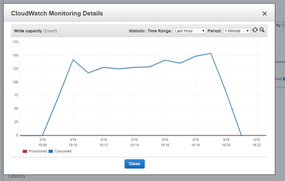 Using CloudWatch to view WCUs consumed in the uploading process.