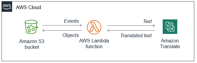 Integrating S3 with Translate via Lambda.