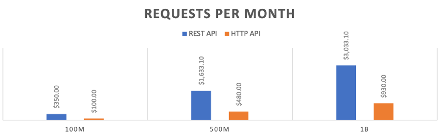 A bar chart showing the cost comparison between HTTP APIs and API Gateway.