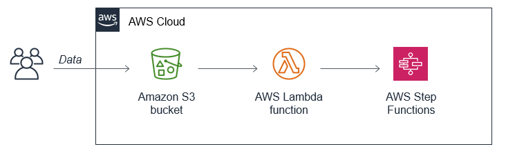 Using S3-to-Lambda to trigger Step Functions workflows