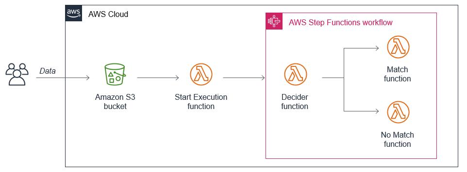 Simple Step Functions workflow.