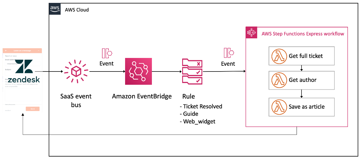 Routing Zendesk events with Amazon EventBridge.