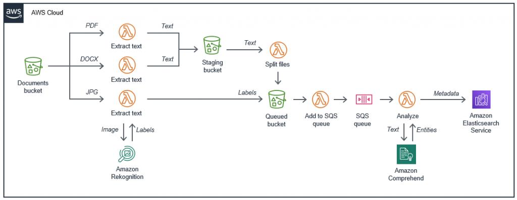 Original document repository application architecture