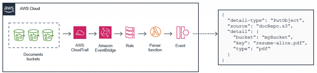 Parsing events from Amazon S3