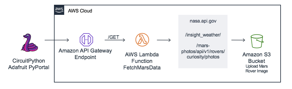 An architecture diagram of the serverless backend.