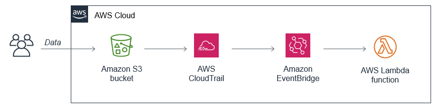 S3 to EventBridge, using CloudTrail.