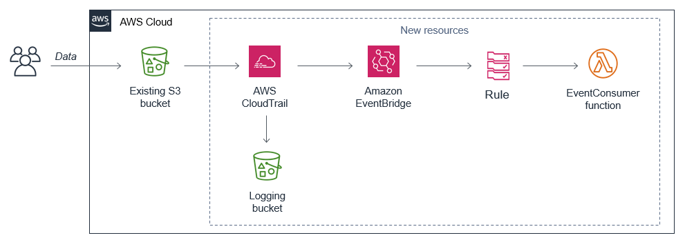 Consuming events from existing S3 buckets
