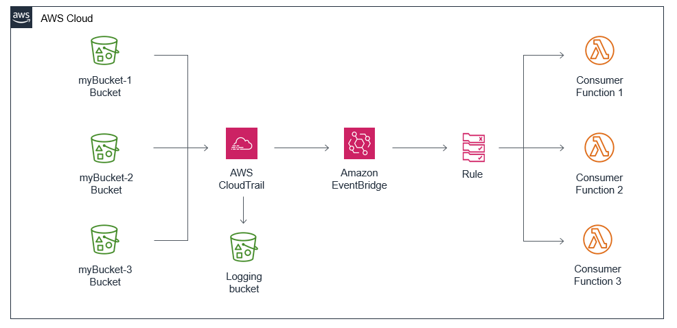Multiple buckets with multiple Lambda subscribers