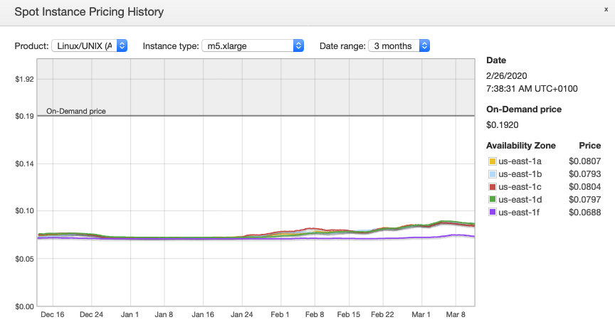 spot instance pricing history