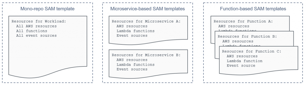 Separate templates for microservices