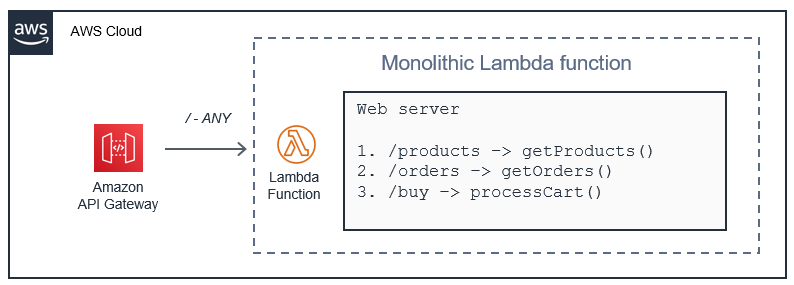 Web servers in Lambda functions