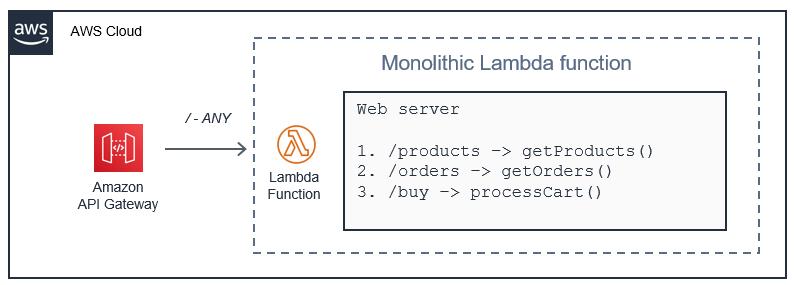 Lambda 함수의 웹 서버