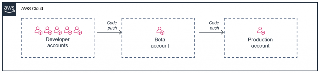 Multiple AWS accounts in a deployment pipeline