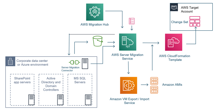 SharePoint Migration Architecture