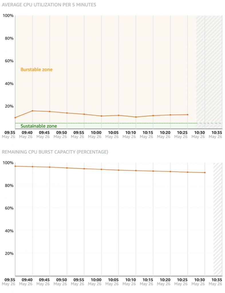cpu graphs
