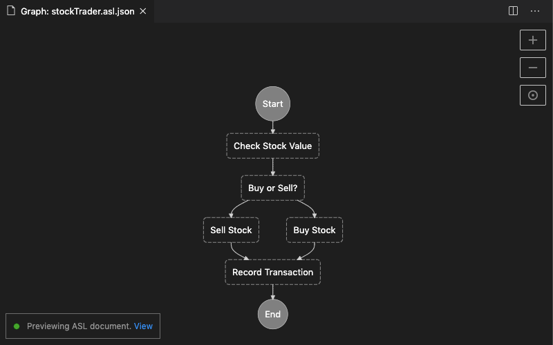 Screen capture of a rendering of the AWS Step Functions workflow from the Step Functions Sample App (Stock Trader) quick start application template