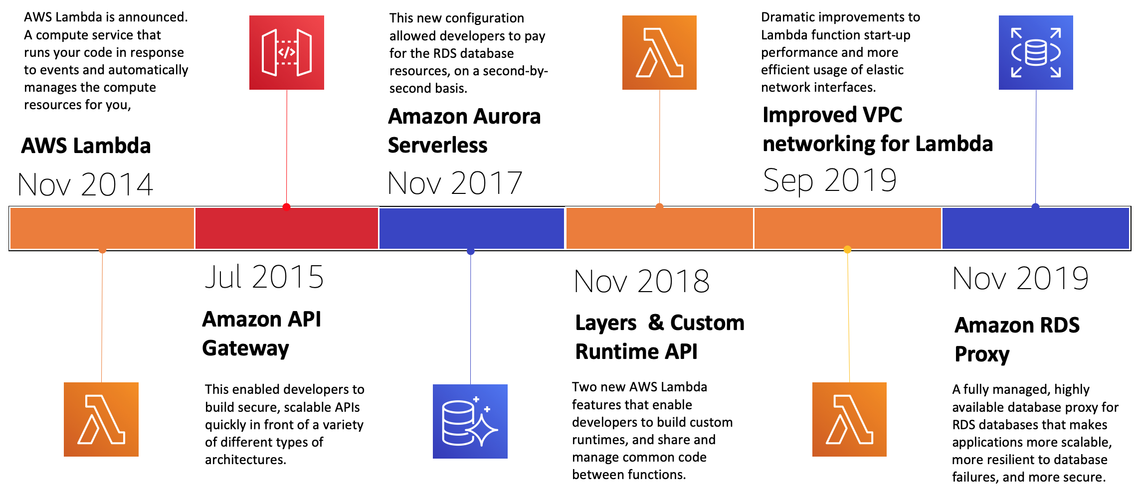 Significant moments in the serverless LAMP stack timeline