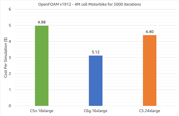 Figure 1 - Single-node OpenFOAM cost per simulation