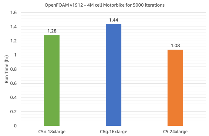 Figure 2 - Single-node OpenFOAM run-time performance