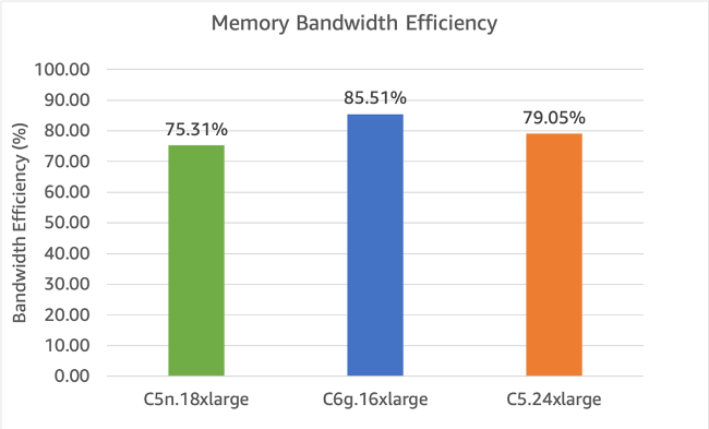 Figure 4 - Memory bandwidth efficiency using STREAM Triad