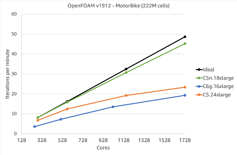 Figure 5 - Multi-node OpenFOAM Scaling Performance